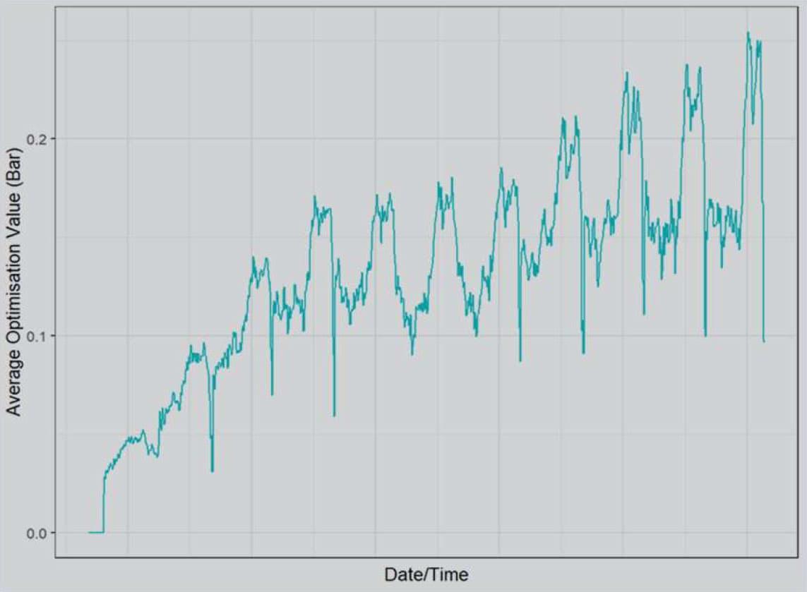 first graph